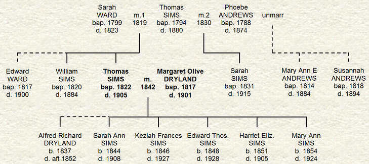 Family of Thomas Sims and Margaret Olive Dryland of Brabourne, Kent